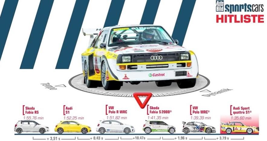 grupo-vag-s2000-wrc-group-B-2014-Skoda-Audi-Volkswagen-tiempos