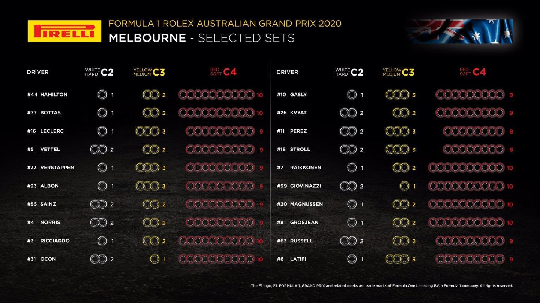 neumaticos-gp-australia-2020