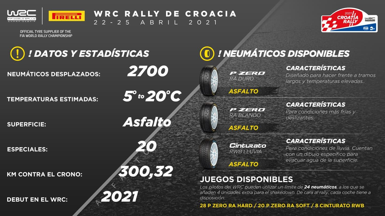WRC: 46º Croatia Rally [22-25 Abril] - Página 2 Infografiacroacia
