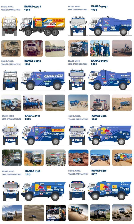 2019 41º Rallye Raid Dakar - Perú [6-17 Enero] - Página 3 Kamaz-master-1988-2018-historia-14_750x