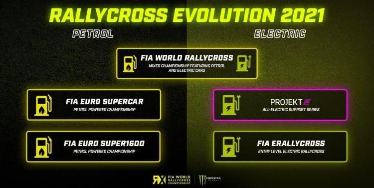 world-rx-2021-fia