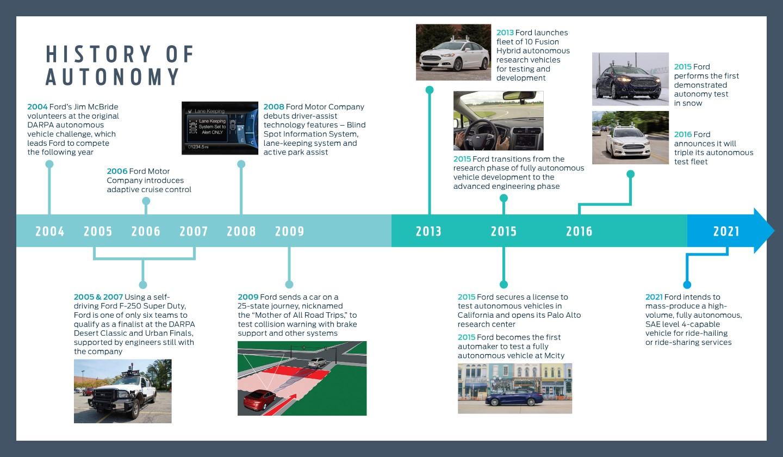 El 'timeline' de la historia del coche autónomo de Ford.
