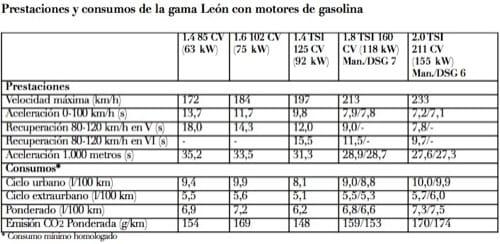 Seat León 2009, ficha de motores