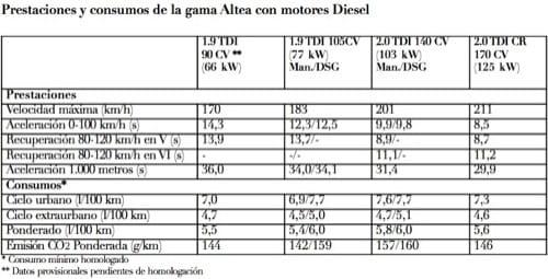 Información de motores en la gama Seat Altea 2009