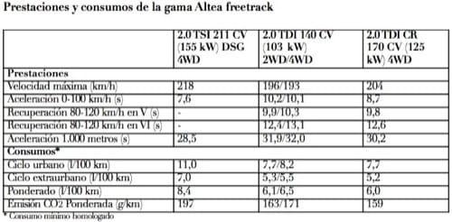 Seat Altea freetrack 2009, datos de motores