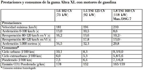 Seat Altea XL 2009, datos de motores