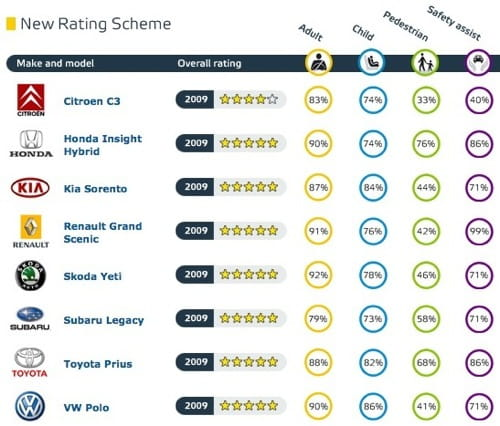 EuroNCAP: Toyota Prius, Honda Insight, Citroën C3, Volkswagen Polo, Kia Sorento, Skoda Yeti, Renault Gran Scénic, Subaru Legacy