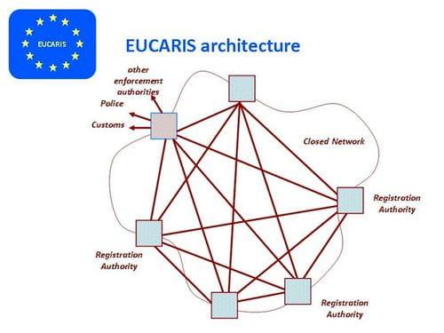 EUCARIS, el sistema que unificará las multas europeas