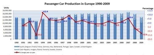 Produccion automoviles Europa 2009