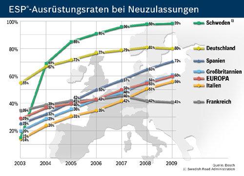 porcentajes ESP aumentan en Europa