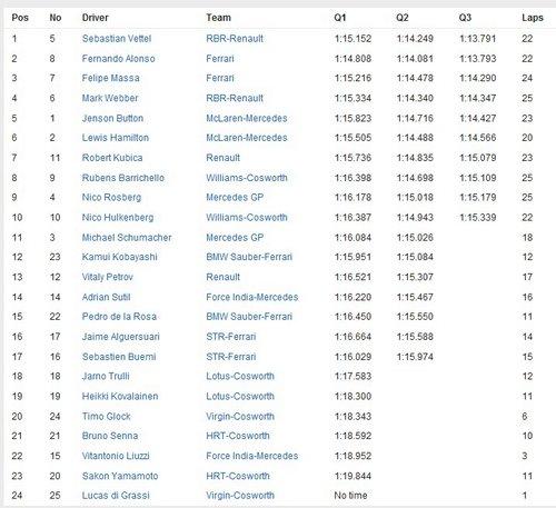 Calificación GP de Alemania 2010 - Parrilla de Salida
