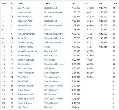 Calificación GP Bélgica 2010 - Tiempos y Parrilla Salida