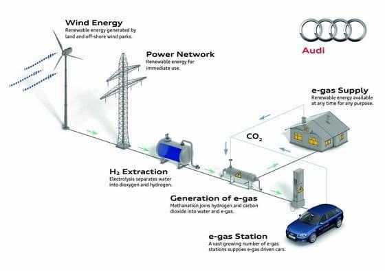 Audi A3 TCNG e-gas, movilidad sostenible con gas natural sintético