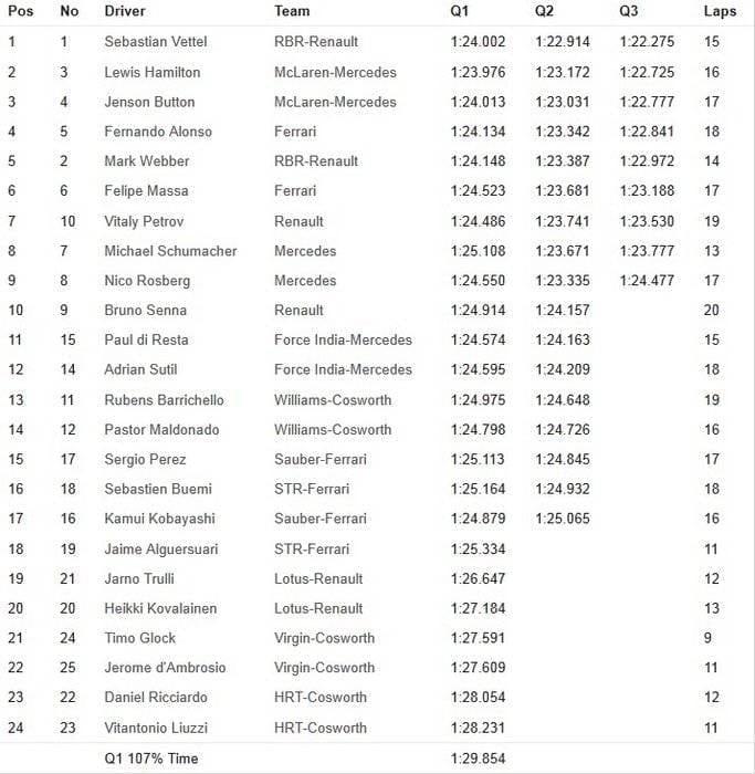 Calificación GP de Italia 2011 - Tabla de tiempos y parrilla de salida