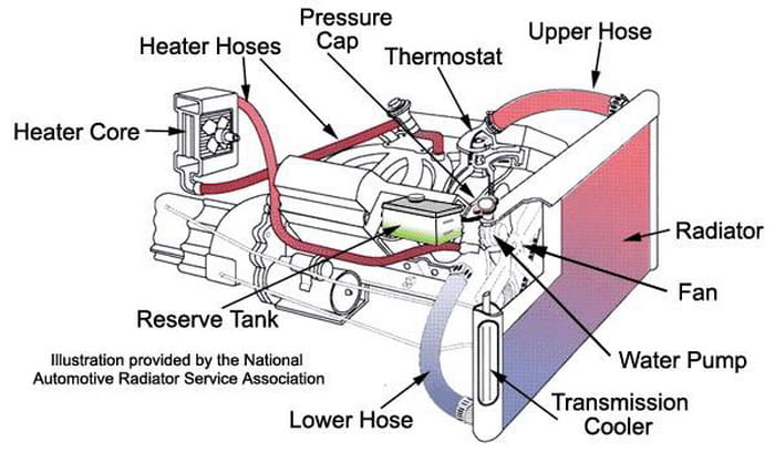 Peterbilt Coolant Level Sensor Schematic together with Hummer H3 Fuse Box Diagram also Acura Starterchargingstarting besides 12v Engine Diagram additionally Crossfire 150 wiring diagram. on 91 vw golf electrical diagram