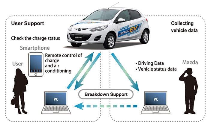 Mazda 2 eléctrico