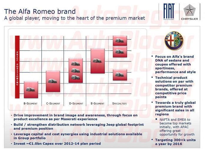Filtrada una nueva visión del plan de producto de Alfa Romeo
