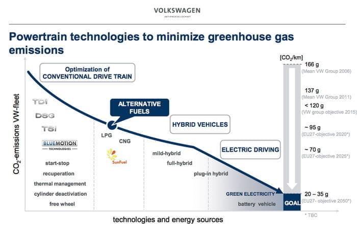 Volkswagen trabaja en un cambio DSG con 10 relaciones y un nuevo TDI con 136 CV/litro