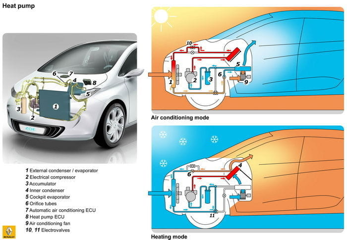 What Does A Car Heater Work By Battery Or Gas