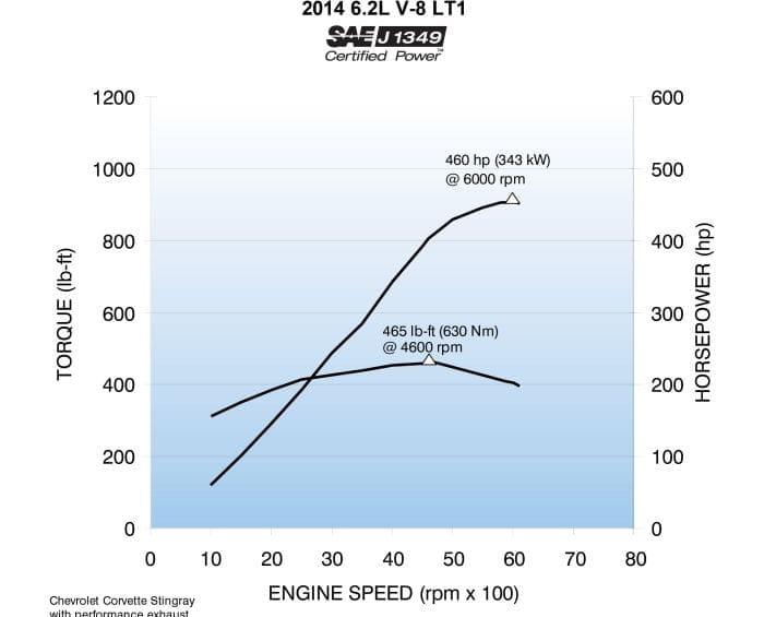 Potencia Corvette 2014