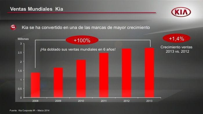 10 aniversario de Kia en España
