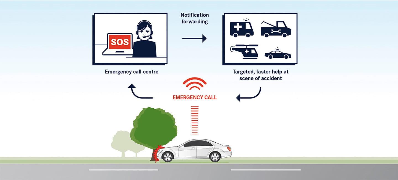 eCall obligatoria en 2018: la llamada de emergencia que podría salvarte la vida, en 10 preguntas y respuestas
