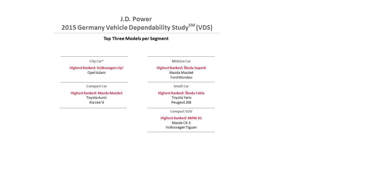 jd-power-2015-fiabilidad-alemania-1