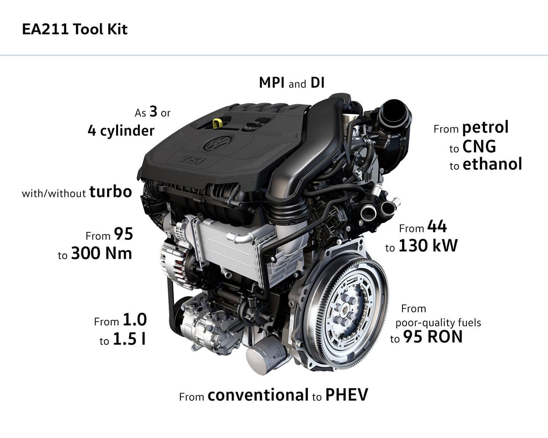 motores seat volkswagen presentar un motor 1 5 tsi ea211 evo que montar n los futuros seat. Black Bedroom Furniture Sets. Home Design Ideas