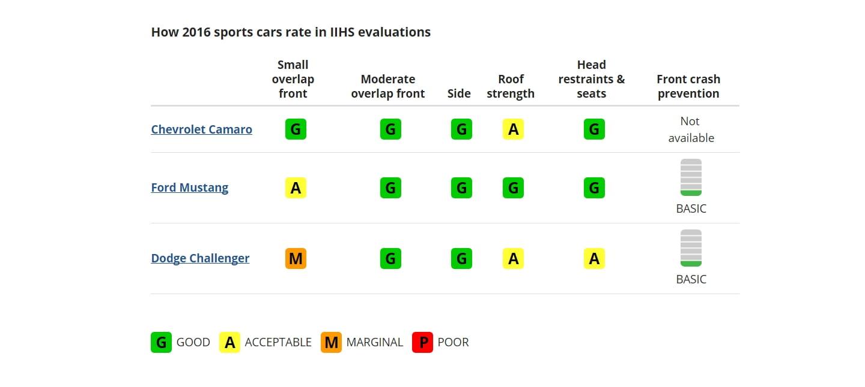 crash-test-muscle-car-iihs-2016-00