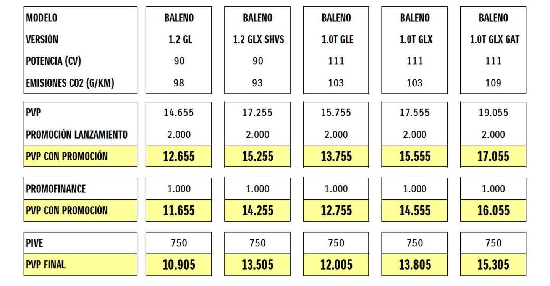 Prueba Y Precios Del Suzuki Baleno 2016 Diariomotor