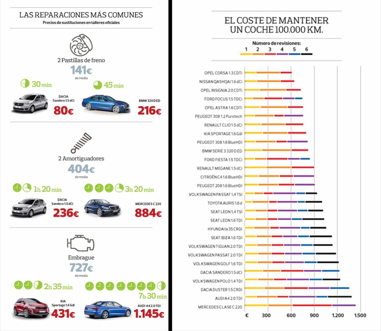 mantenimiento-coches-ocu