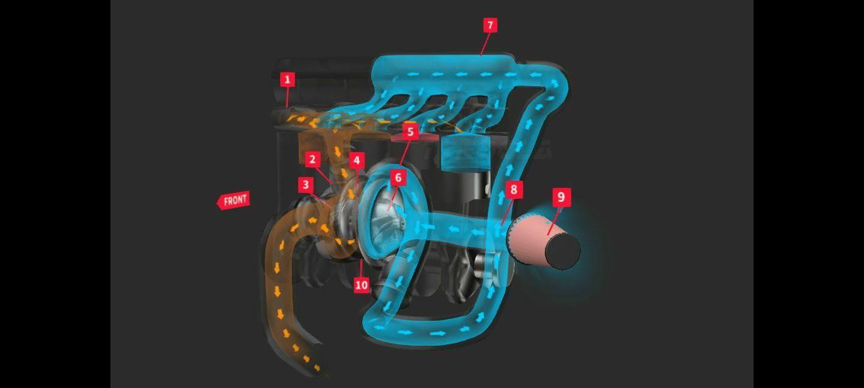 ¿Turbo o compresor? ¿Cómo funcionan? Estas animaciones interactivas eliminarán todas tus dudas