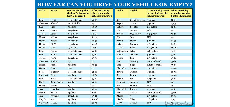 Subaru forester la gasolina el gasto