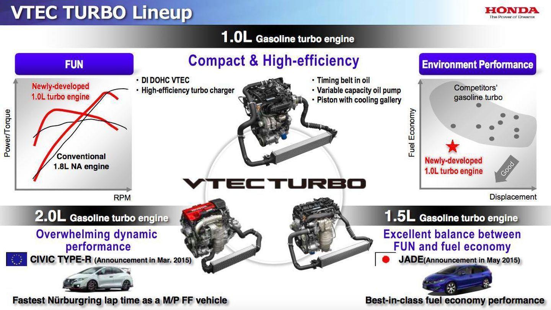fuel efficient honda vtec tur - HD1440×811