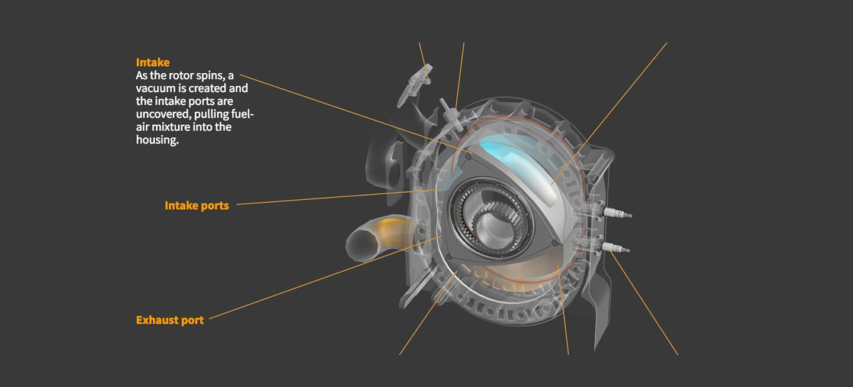 Esta infografía es el documento definitivo para descubrir los secretos del motor rotativo y conocer cómo funciona (y también lo mejor que vas a ver hoy)