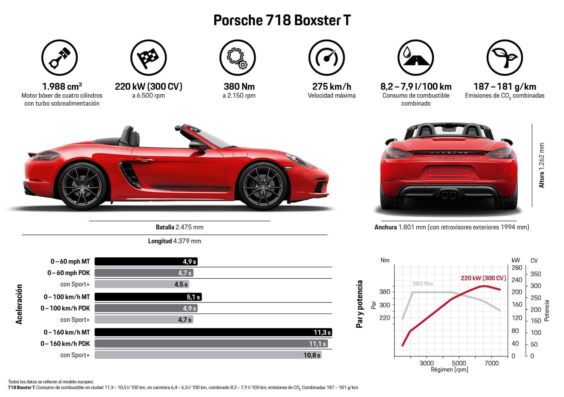 Porsche 718 Cayman Boxster T Dm 13