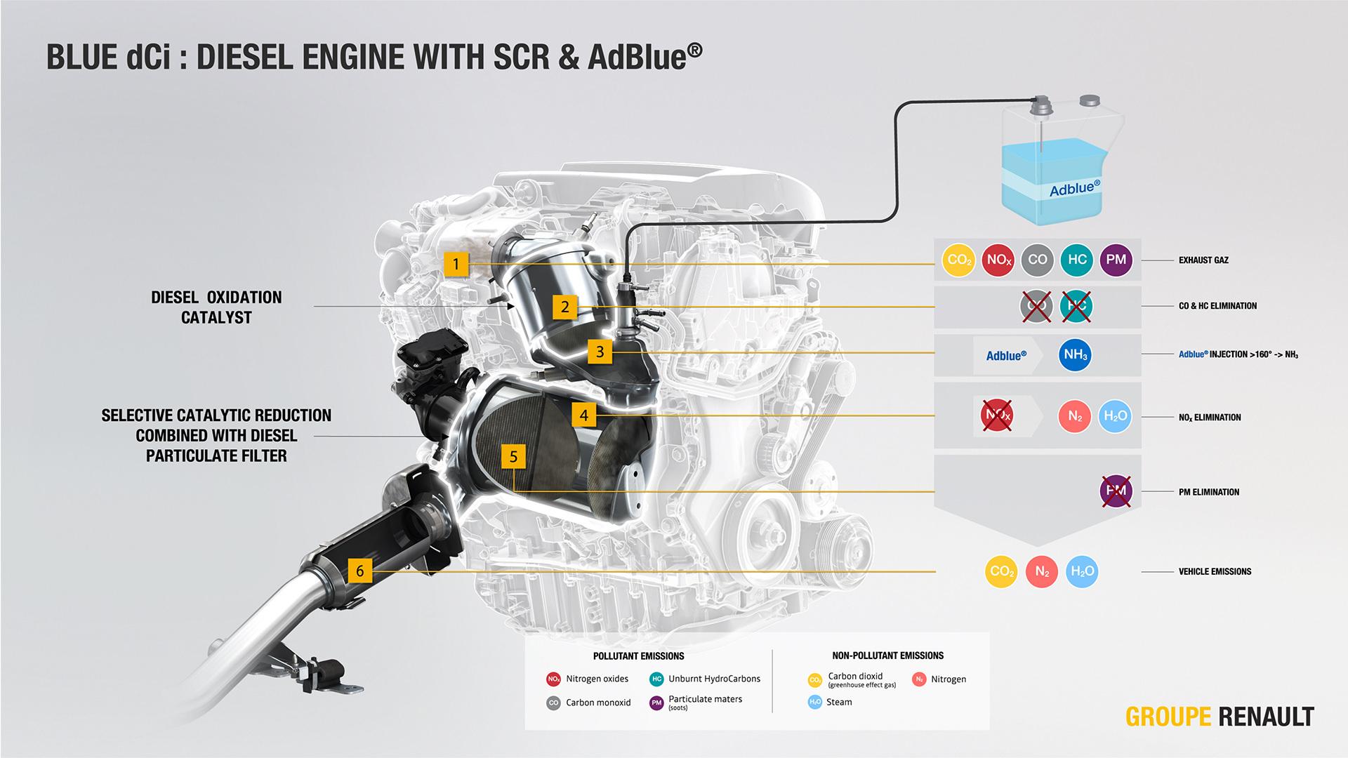 Adblue Emisiones Contaminacion 0119 01