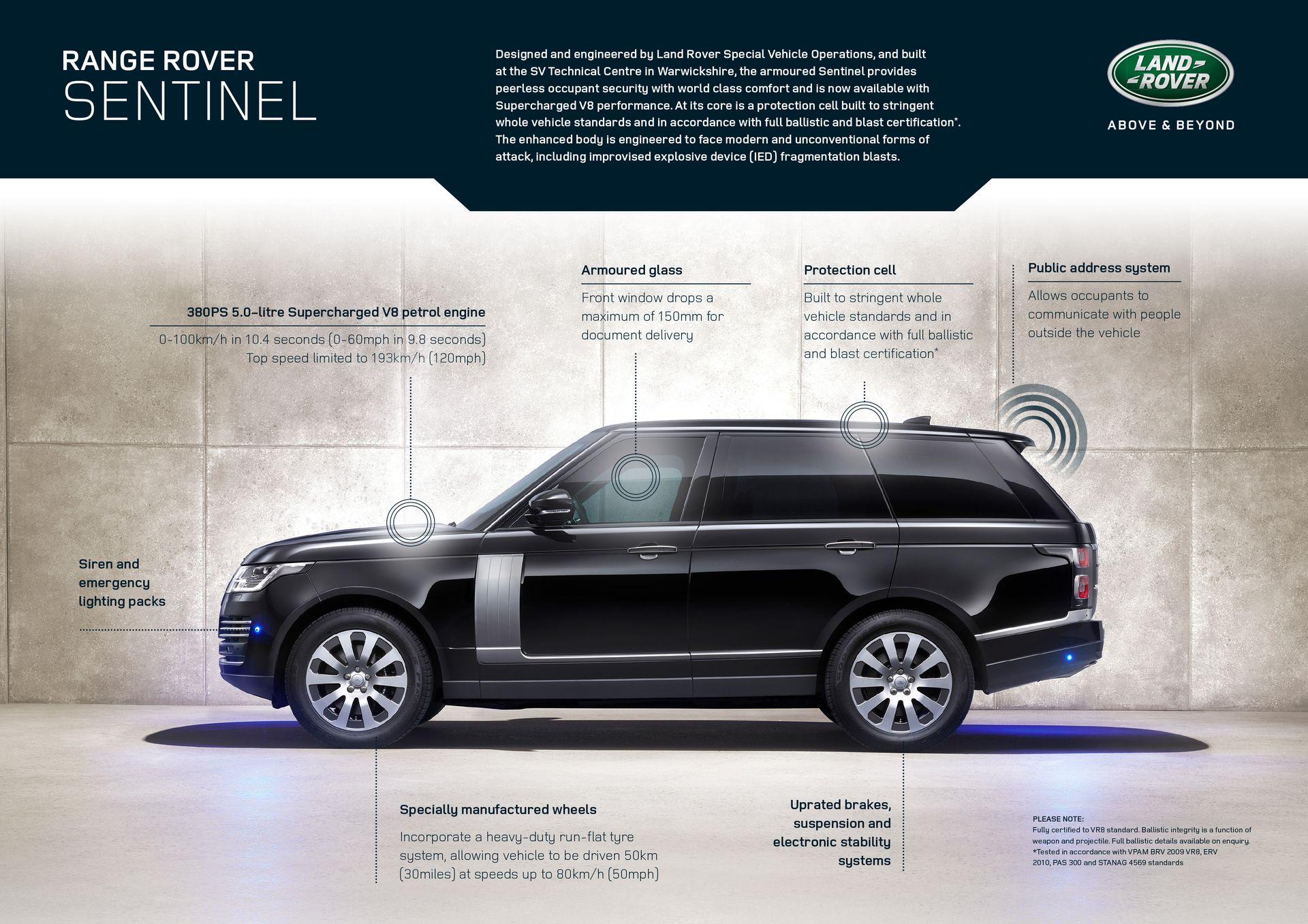 Range Rover Sentinel 2019 1