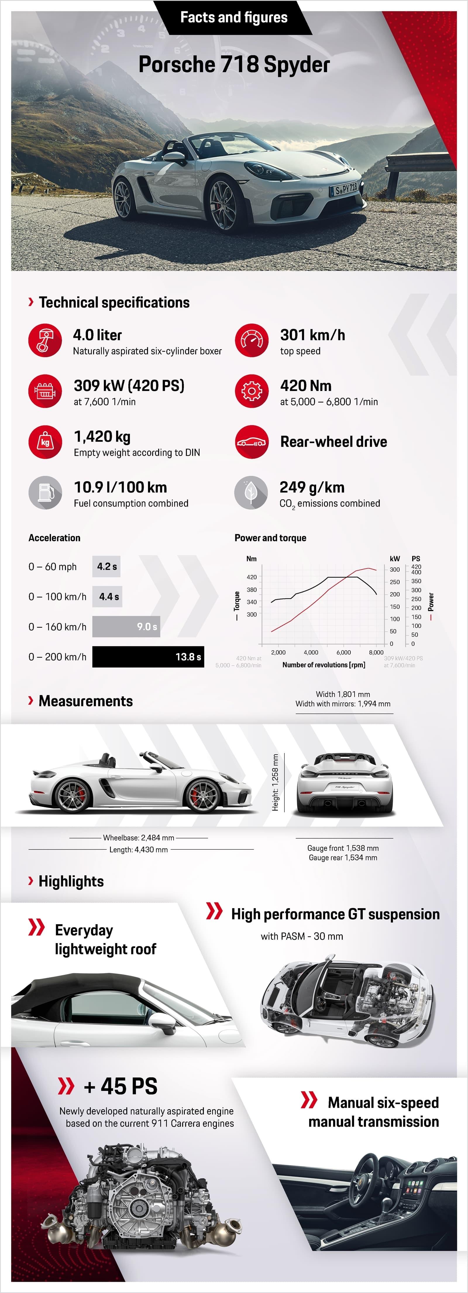 Porsche 718 Spyder 2019 0619 011