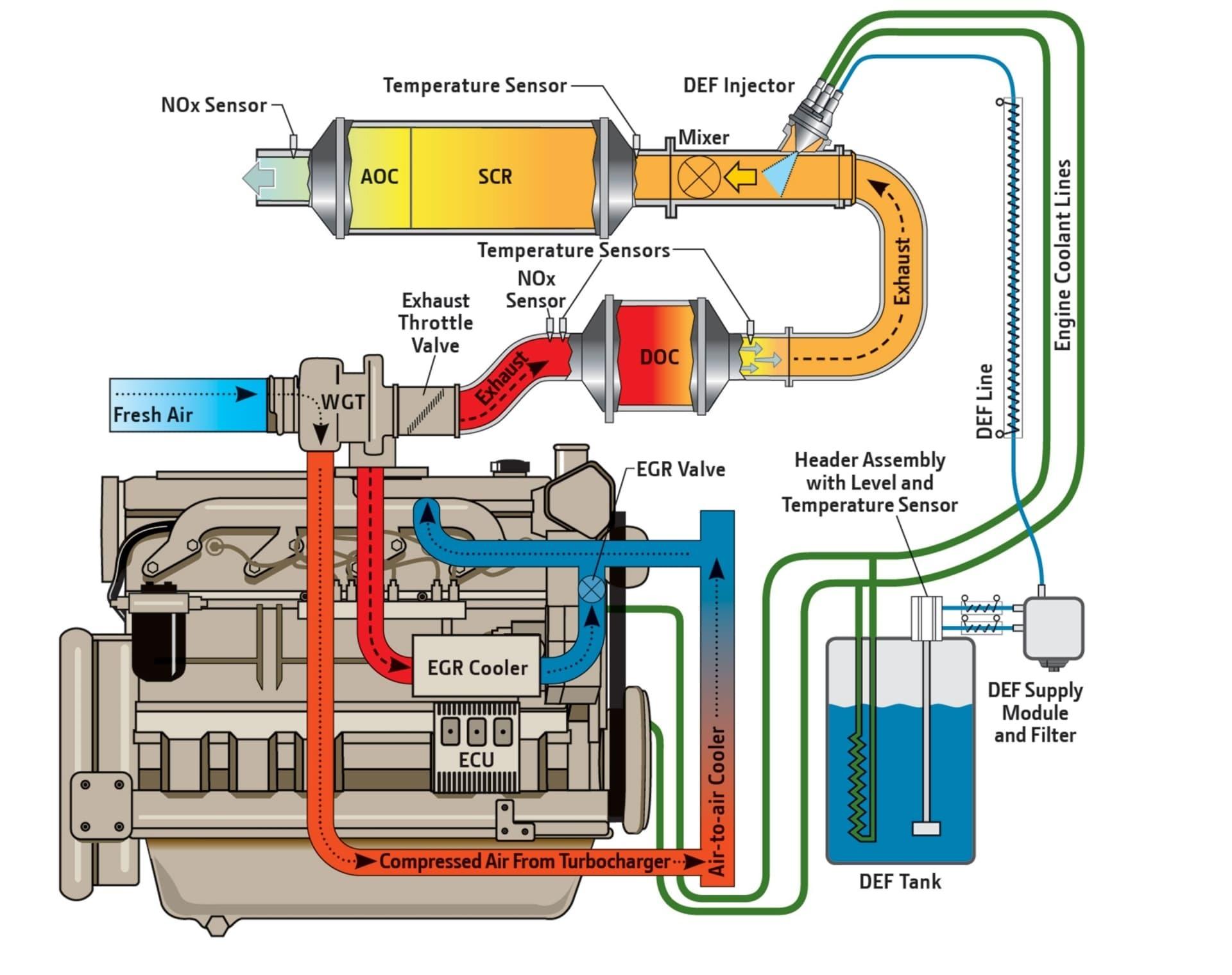 Descarbonizar Diesel Adblue Scr Fap Diagrama
