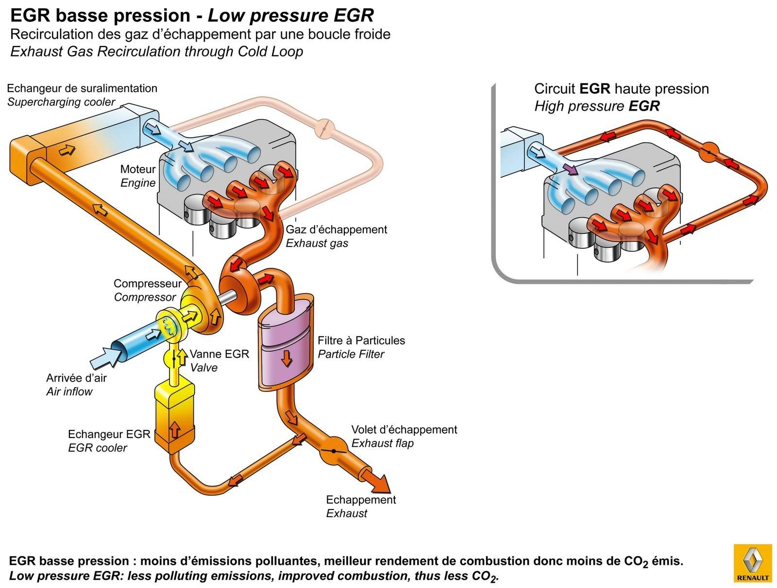 Egr Diesel Averias Diagrama Renault