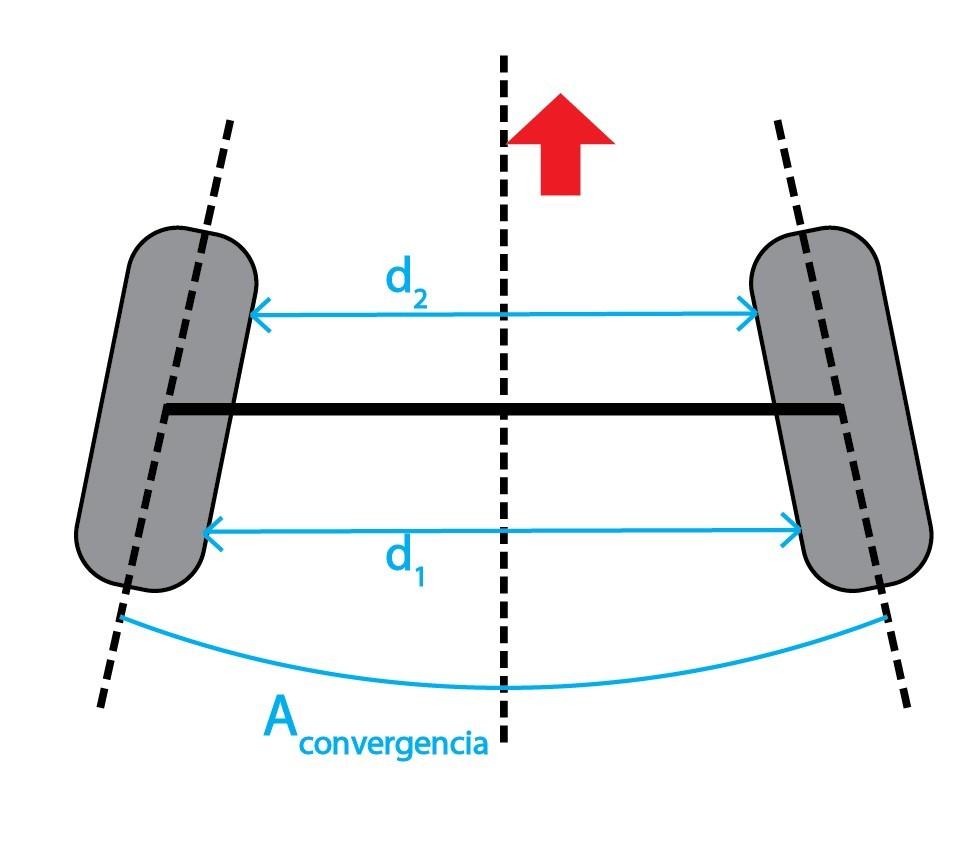 Angulos Direccion Coche Alineado Angulo Convergencia