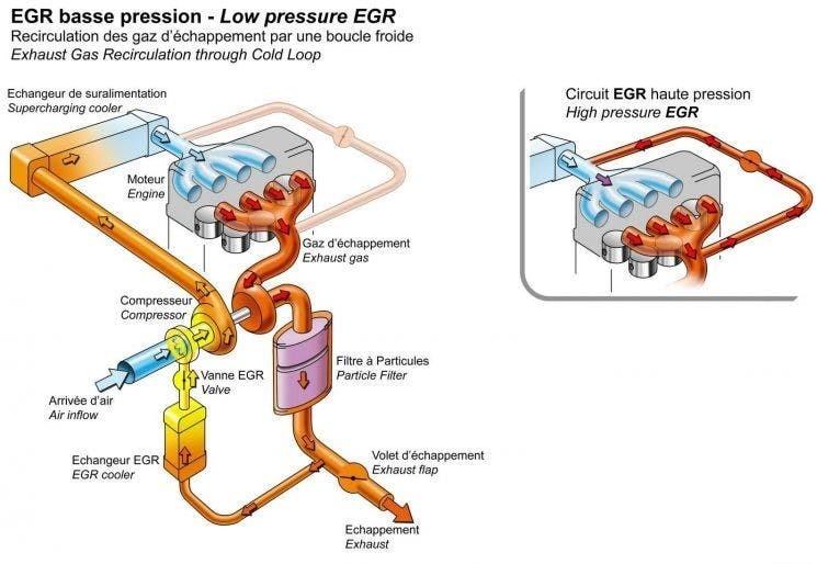 Consumo Elevado Coche Diesel Egr Esquema Diagrama