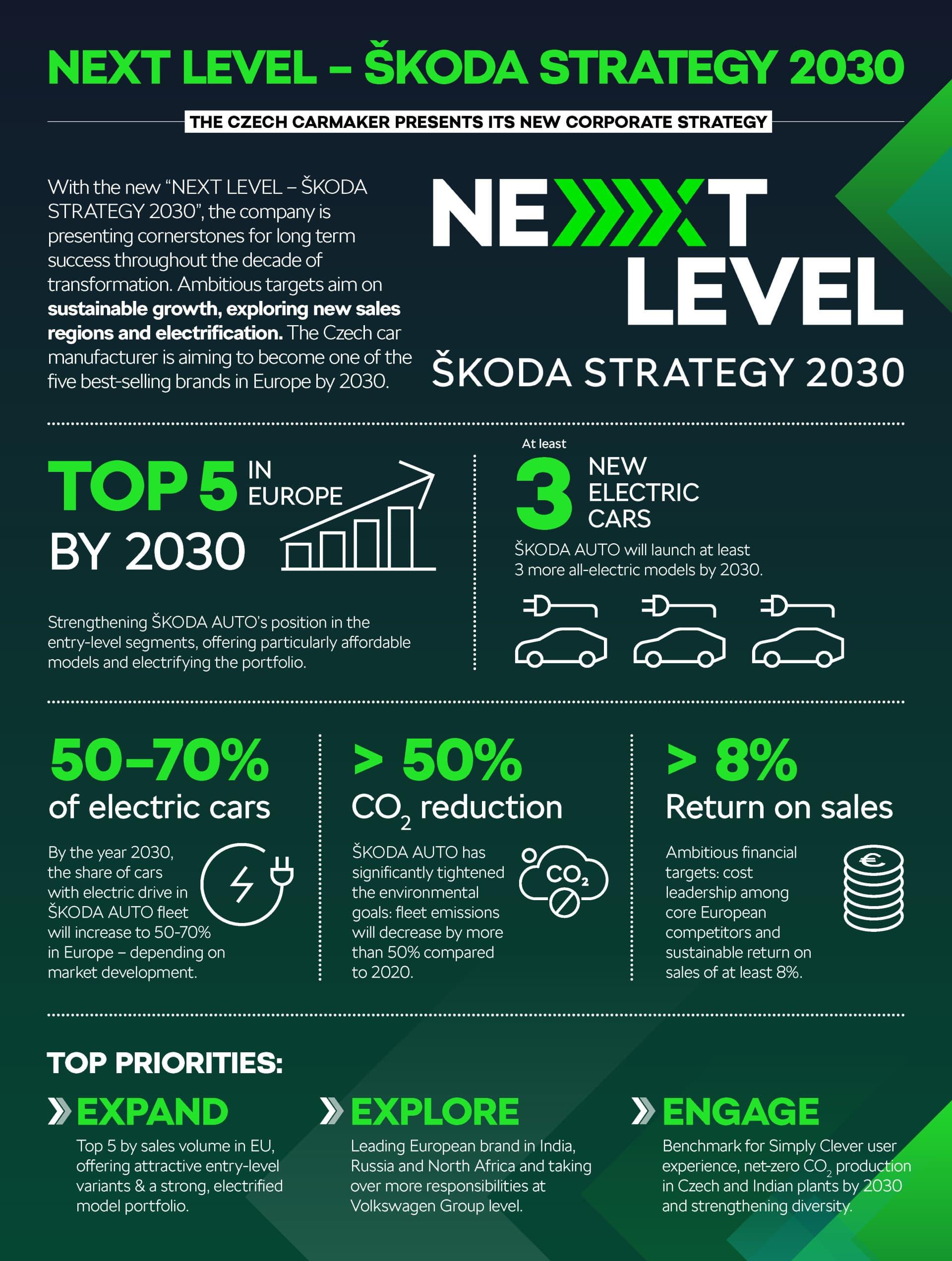 Estrategia Skoda 2030 Nuevos Electricos 04