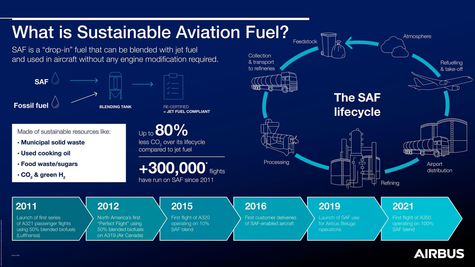 Combustible Sintetico Sostenible Aviacion