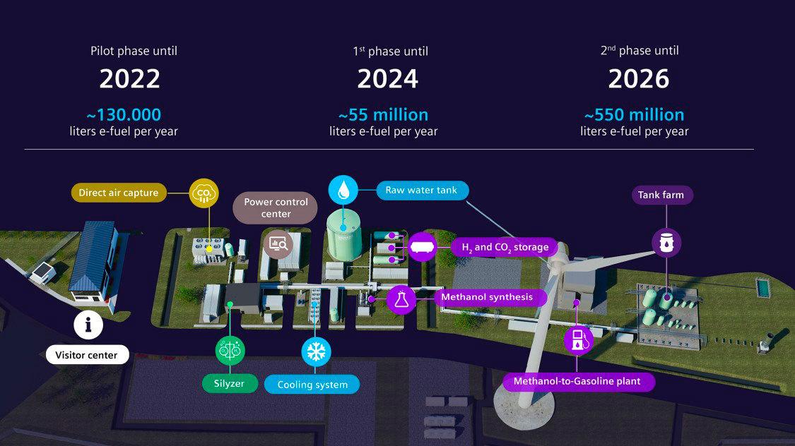 Haru Oni Combustible Sintetico Infografia