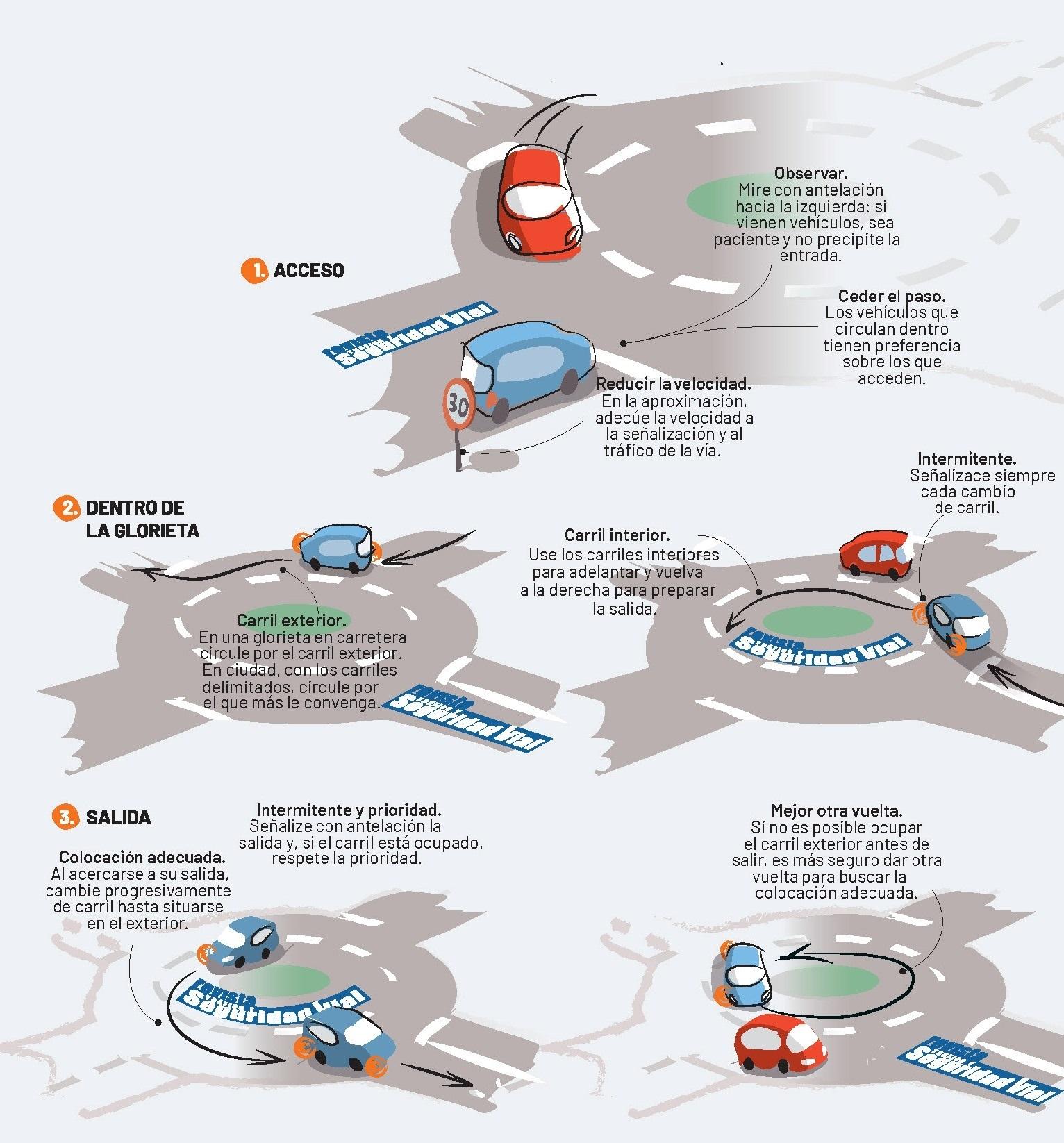 Dgt Circular Rotonda Tres Momentos Infografia 01