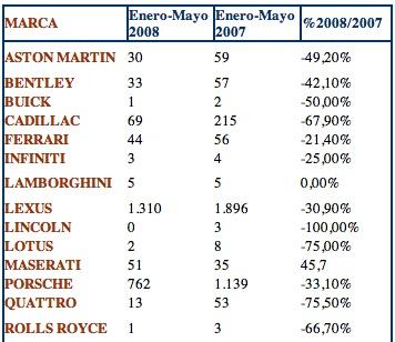 Ventas de coches de lujo en España entre los periódos enero y mayo de 2007-08