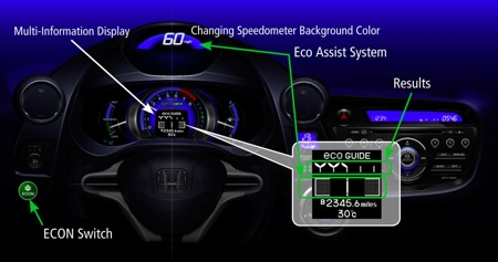 Eco Assist de Honda