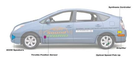 Lotus Safe & Sound Hybrid